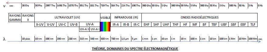 Domaines_du_spectre_électromagnétique_14122013